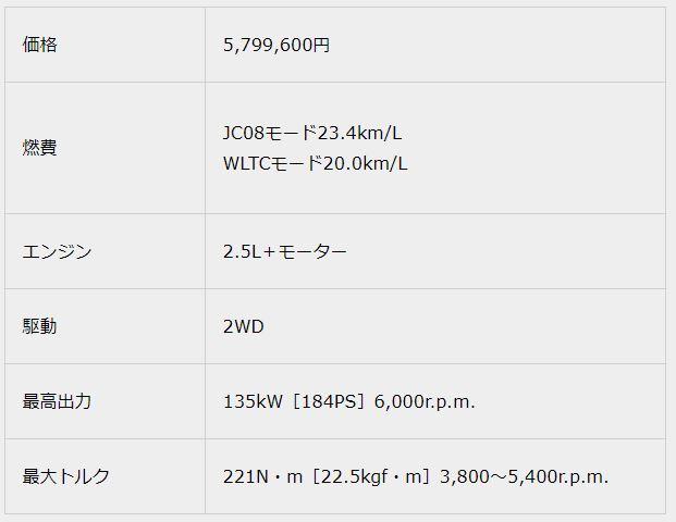 2.5 RS Advance2018新型クラウンスペック