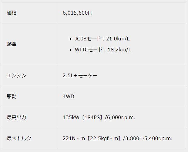 2.5 RS Advance Four2018新型クラウンスペック