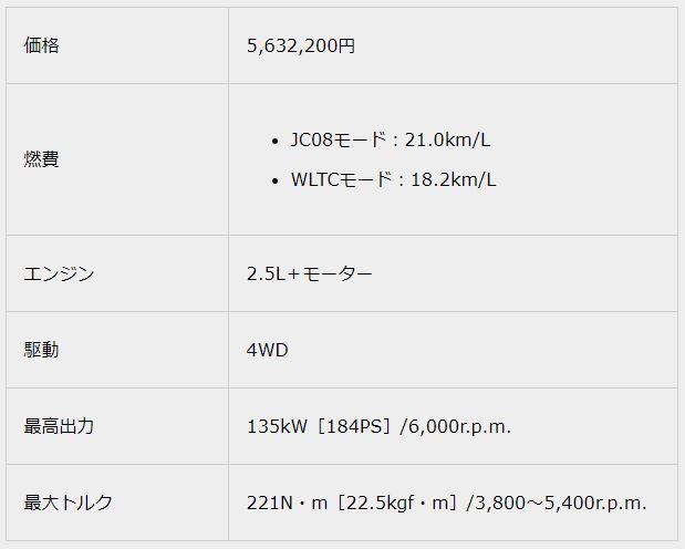 2.5 RS Four2018新型クラウンスペック