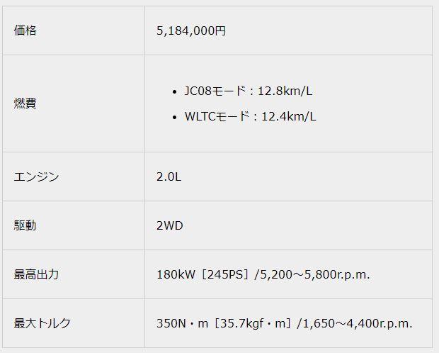 2.0 RS2018新型クラウンスペック