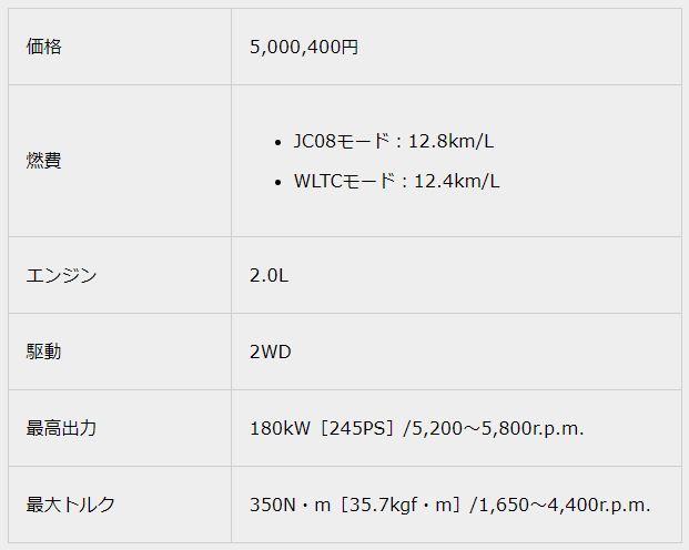 2.0 RS-B2018新型クラウンスペック