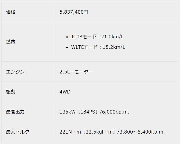 2.5 G Four2018新型クラウンスペック