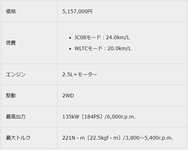 """2.5 S Four""""C package""""2018新型クラウンスペック"""