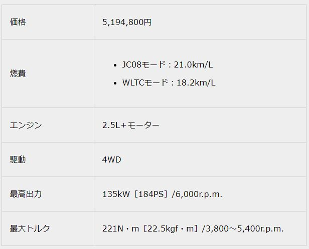 2.5 S Four2018新型クラウンスペック