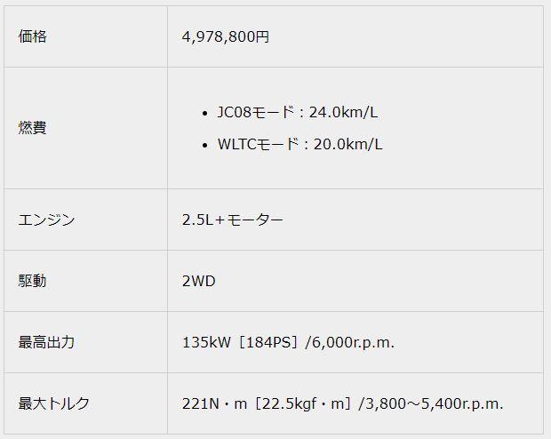 2.5 S2018新型クラウンスペック