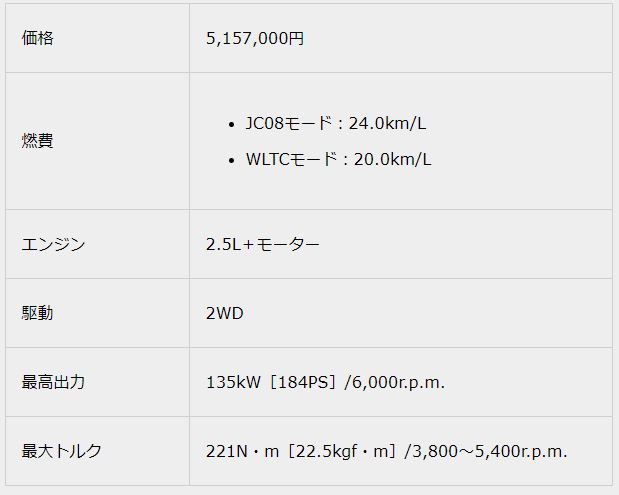 """2.5 S Four""""C package""""018新型クラウンスペック"""