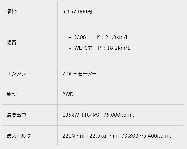 """2.5 S""""C package""""2018新型クラウンスペック"""